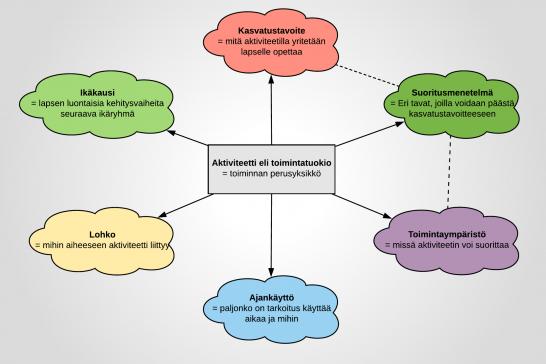 Kaavio aktiviteetin rakenteesta - sisältö selitetty leipätekstissä.